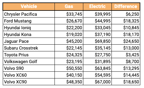 Table of electric and gas vehicle costs